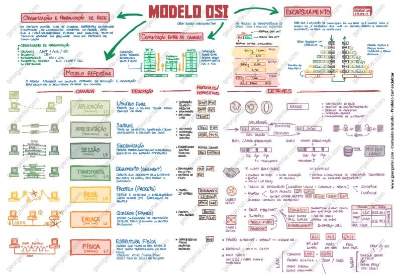 mapa_mental_modelo_osi_ccna